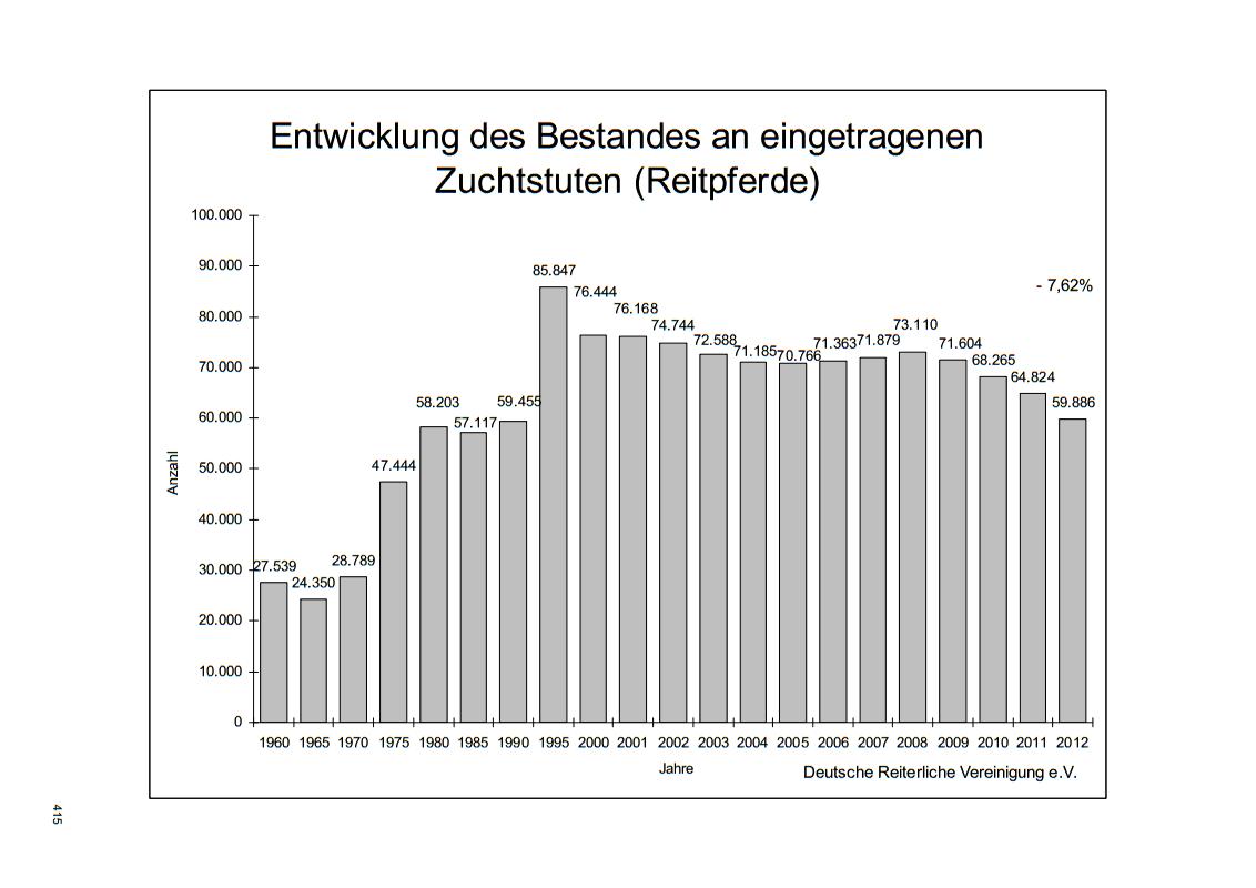 Entwicklung Zuchtstutenbestand Deutschland