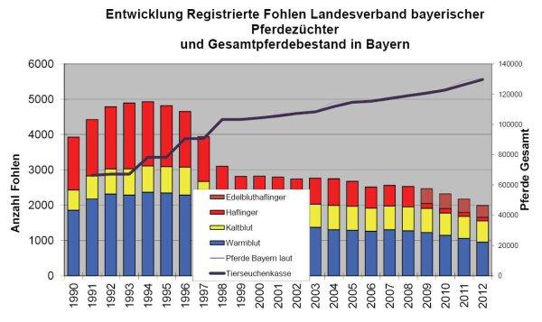 Entwicklung Pferdezucht Bayern (lfl)